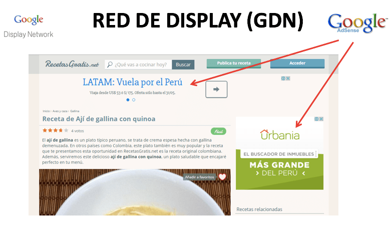 Red de Display